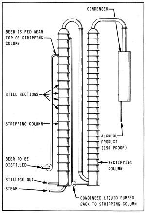 Figura 14-2: alambique continuo