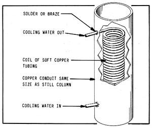 Figura 14-5: serpentín paracontrolar el reflujo