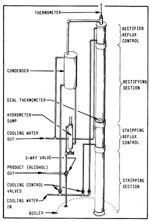 Figura 14-7: columna de reflujo mejorada