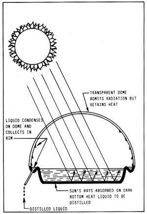 Figura 15-1: alambique solar muy sencillo