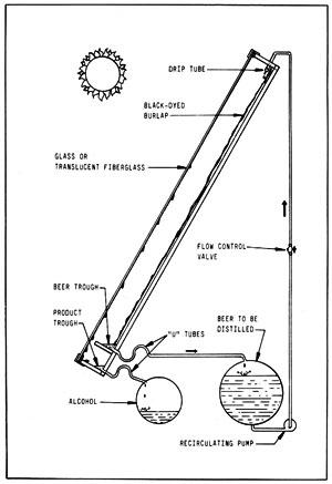 Figura 15-4: alambique solar activo