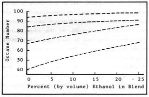 Figura 2-3: octanaje de mezclas alcohol/gasolina