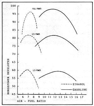 Figura 2-5: comparación de la potencia del etanol y la gasolina