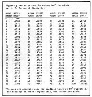 Figura 5-3: relación entre la concentración de etanol y la gravedad específica