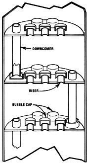 Columna de platos de campanas de barboteo
