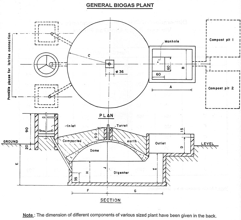 nepal biogas plant